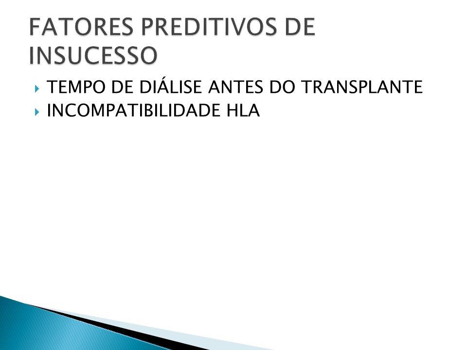 TEMPO DE DIÁLISE ANTES DO TRANSPLANTE INCOMPATIBILIDADE HLA