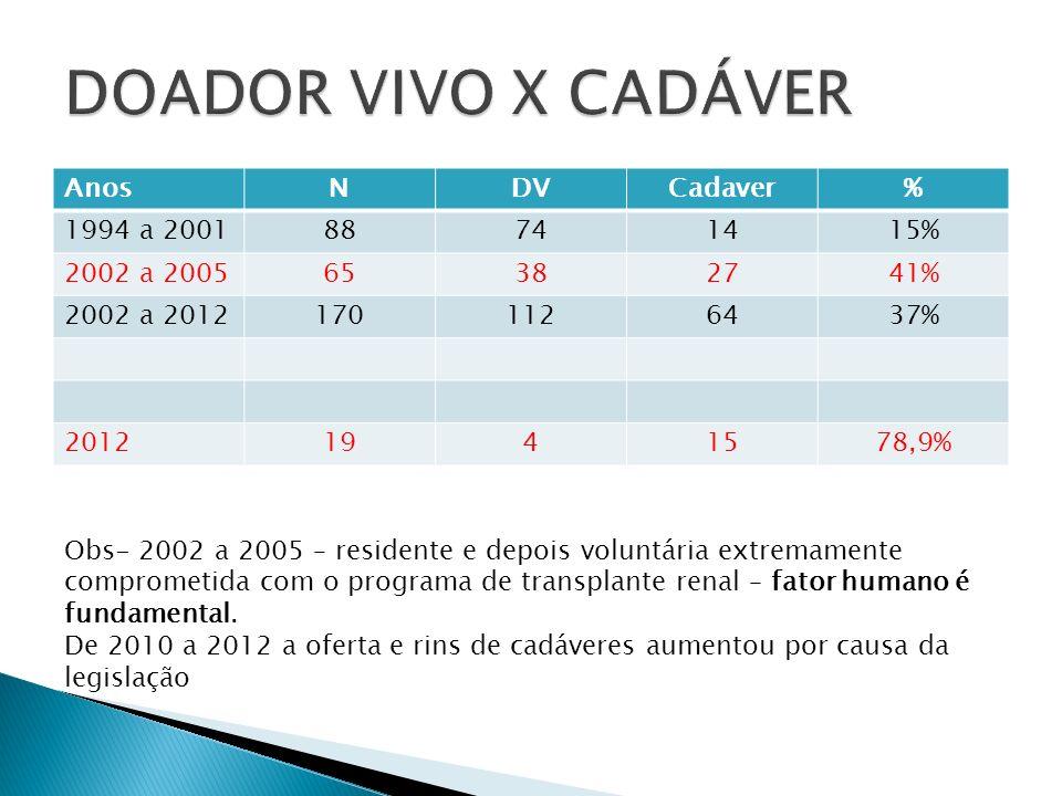 AnosNDVCadaver% 1994 a 200188741415% 2002 a 200565382741% 2002 a 20121701126437% 20121941578,9% Obs- 2002 a 2005 – residente e depois voluntária extre