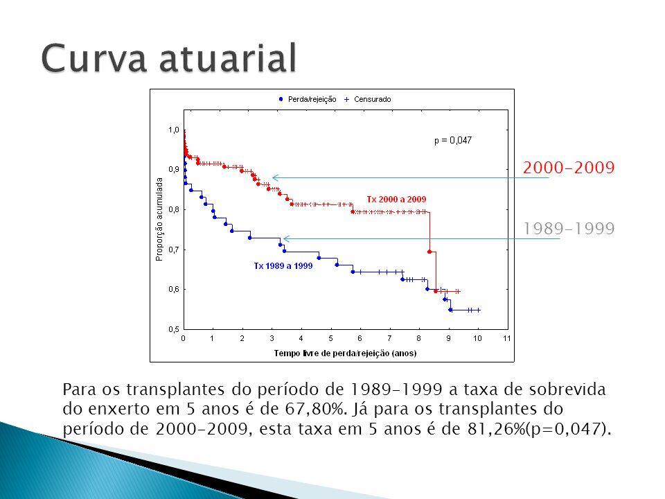 Para os transplantes do período de 1989-1999 a taxa de sobrevida do enxerto em 5 anos é de 67,80%. Já para os transplantes do período de 2000-2009, es