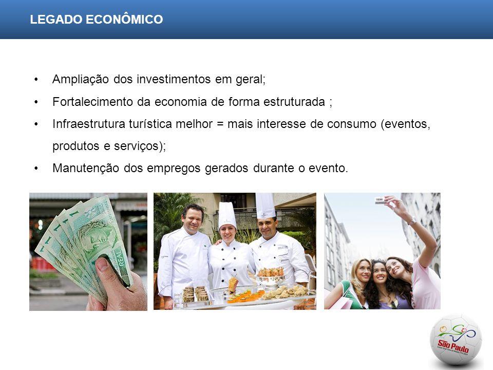 LEGADO ECONÔMICO Ampliação dos investimentos em geral; Fortalecimento da economia de forma estruturada ; Infraestrutura turística melhor = mais interesse de consumo (eventos, produtos e serviços); Manutenção dos empregos gerados durante o evento.
