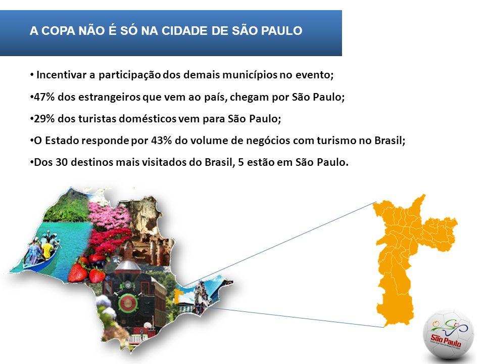A COPA NÃO É SÓ NA CIDADE DE SÃO PAULO Incentivar a participação dos demais municípios no evento; 47% dos estrangeiros que vem ao país, chegam por São Paulo; 29% dos turistas domésticos vem para São Paulo; O Estado responde por 43% do volume de negócios com turismo no Brasil; Dos 30 destinos mais visitados do Brasil, 5 estão em São Paulo.