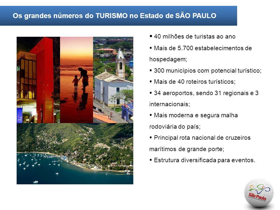 40 milhões de turistas ao ano Mais de 5.700 estabelecimentos de hospedagem; 300 municípios com potencial turístico; Mais de 40 roteiros turísticos; 34