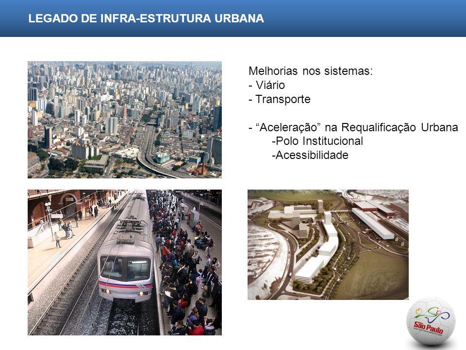 LEGADO DE INFRA-ESTRUTURA URBANA Melhorias nos sistemas: - Viário - Transporte - Aceleração na Requalificação Urbana -Polo Institucional -Acessibilidade