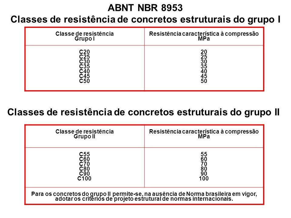 Classe de resistência Grupo I Resistência característica à compressão MPa C20 C25 C30 C35 C40 C45 C50 20 25 30 35 40 45 50 ABNT NBR 8953 Classes de re