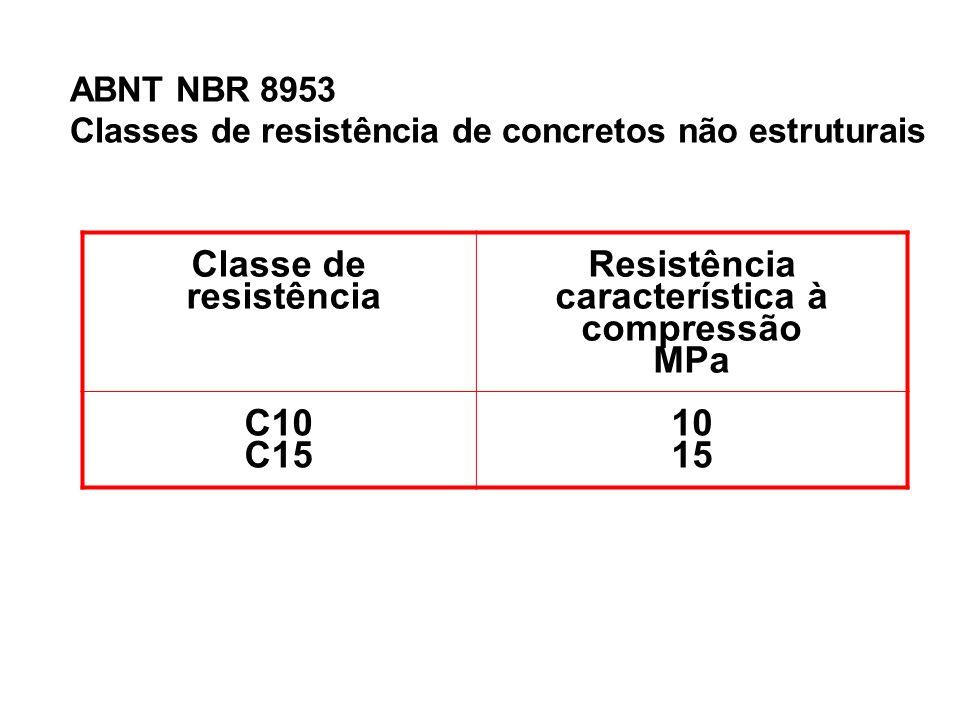Classe de resistência Resistência característica à compressão MPa C10 C15 10 15 ABNT NBR 8953 Classes de resistência de concretos não estruturais