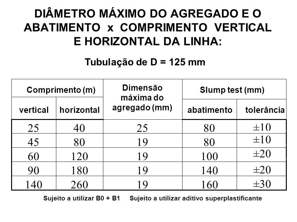 DIÂMETRO MÁXIMO DO AGREGADO E O ABATIMENTO x COMPRIMENTO VERTICAL E HORIZONTAL DA LINHA: Tubulação de D = 125 mm ±30 16019260140 ±20 1401918090 100191