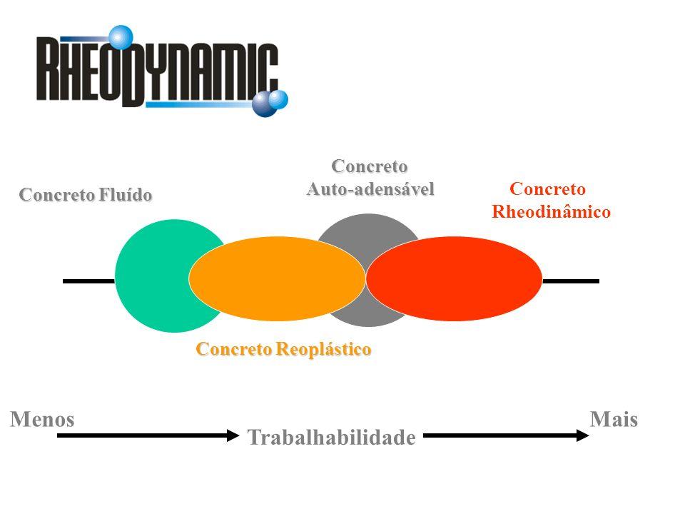 Concreto Fluído Concreto Reoplástico ConcretoAuto-adensável Trabalhabilidade Concreto Rheodinâmico MenosMais