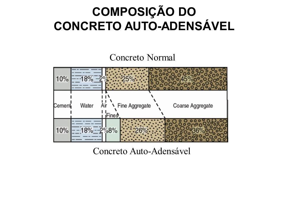COMPOSIÇÃO DO CONCRETO AUTO-ADENSÁVEL Concreto Normal Concreto Auto-Adensável