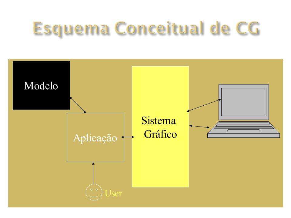 User Modelo Aplicação Sistema Gráfico