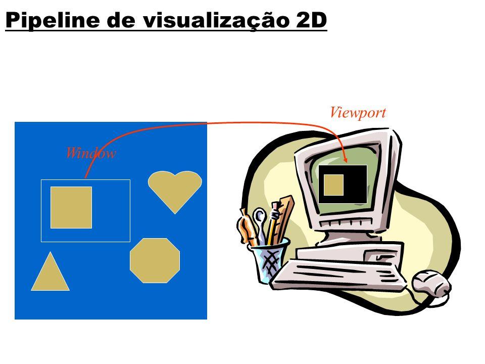 Window Viewport Pipeline de visualização 2D (0,0) SRU 2D
