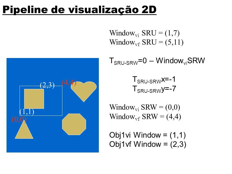 (1,1) (2,3) (0,0) (4,4) Pipeline de visualização 2D Window vi SRU = (1,7) Window vf SRU = (5,11) T SRU-SRW =0 – Window vi SRW T SRU-SRW x=-1 T SRU-SRW y=-7 Window vi SRW = (0,0) Window vf SRW = (4,4) Obj1vi Window = (1,1) Obj1vf Window = (2,3) (0,0) SRU 2D