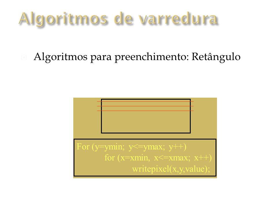 Algoritmos para preenchimento: Retângulo For (y=ymin; y<=ymax; y++) for (x=xmin, x<=xmax; x++) writepixel(x,y,value);