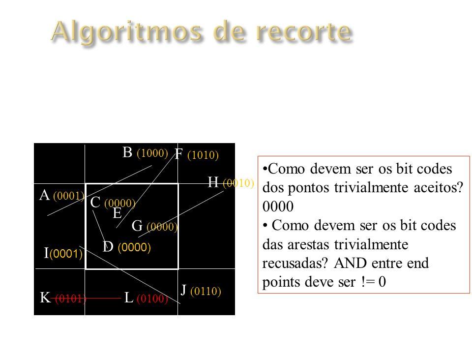 Algoritmo de Cohen-Sutherland Como devem ser os bit codes dos pontos trivialmente aceitos.