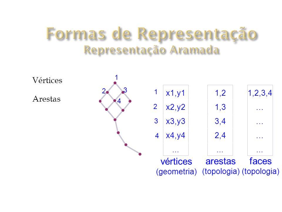 Duas listas Vértices Arestas 1 2 3 4 x1,y1 x2,y2 x3,y3 x4,y4...