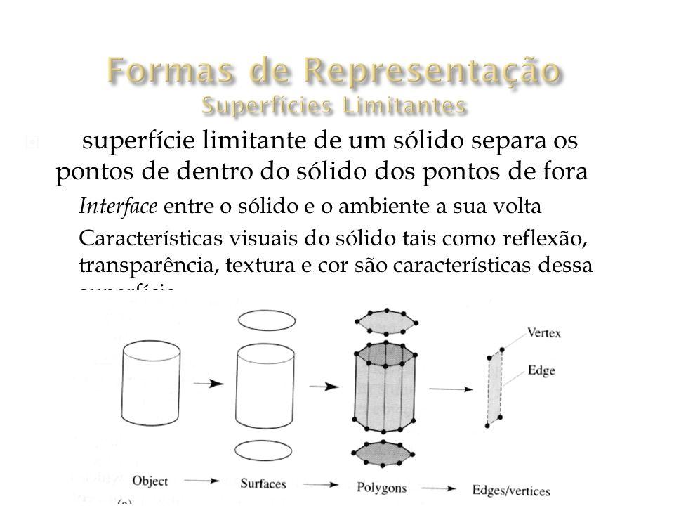 A superfície limitante de um sólido separa os pontos de dentro do sólido dos pontos de fora Interface entre o sólido e o ambiente a sua volta Características visuais do sólido tais como reflexão, transparência, textura e cor são características dessa superfície [Watt 2000]