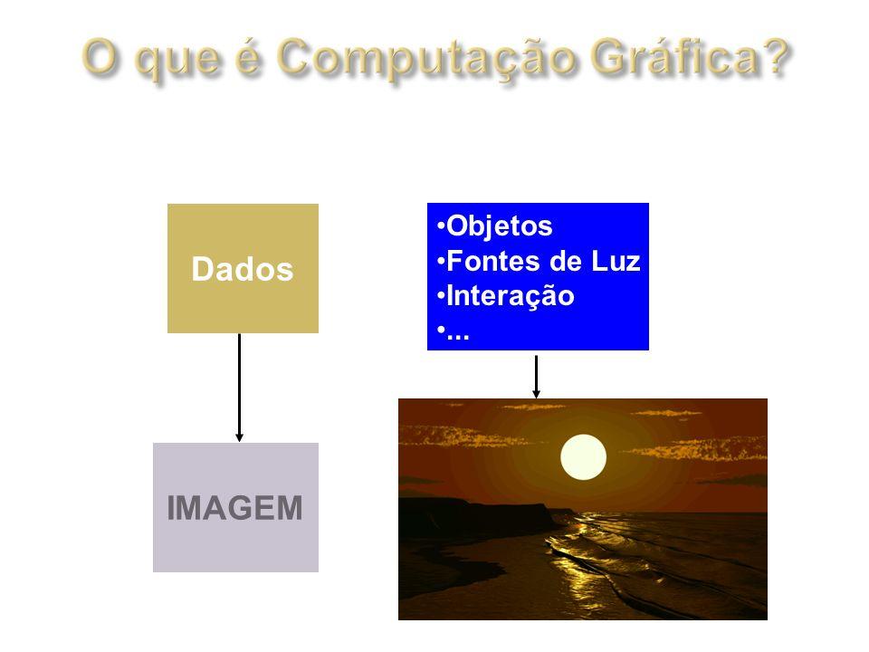 Dados Objetos Fontes de Luz Interação... IMAGEM