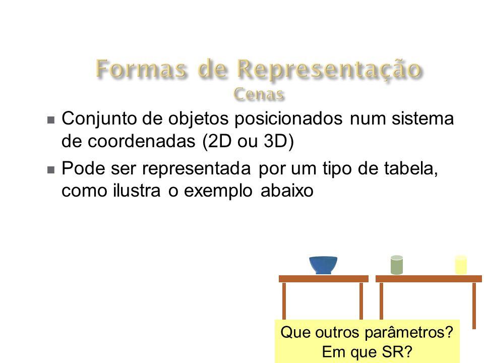 Conjunto de objetos posicionados num sistema de coordenadas (2D ou 3D) Pode ser representada por um tipo de tabela, como ilustra o exemplo abaixo Cor Outros parâmetros Modelo Mesa Copo Cumbuca Que outros parâmetros.