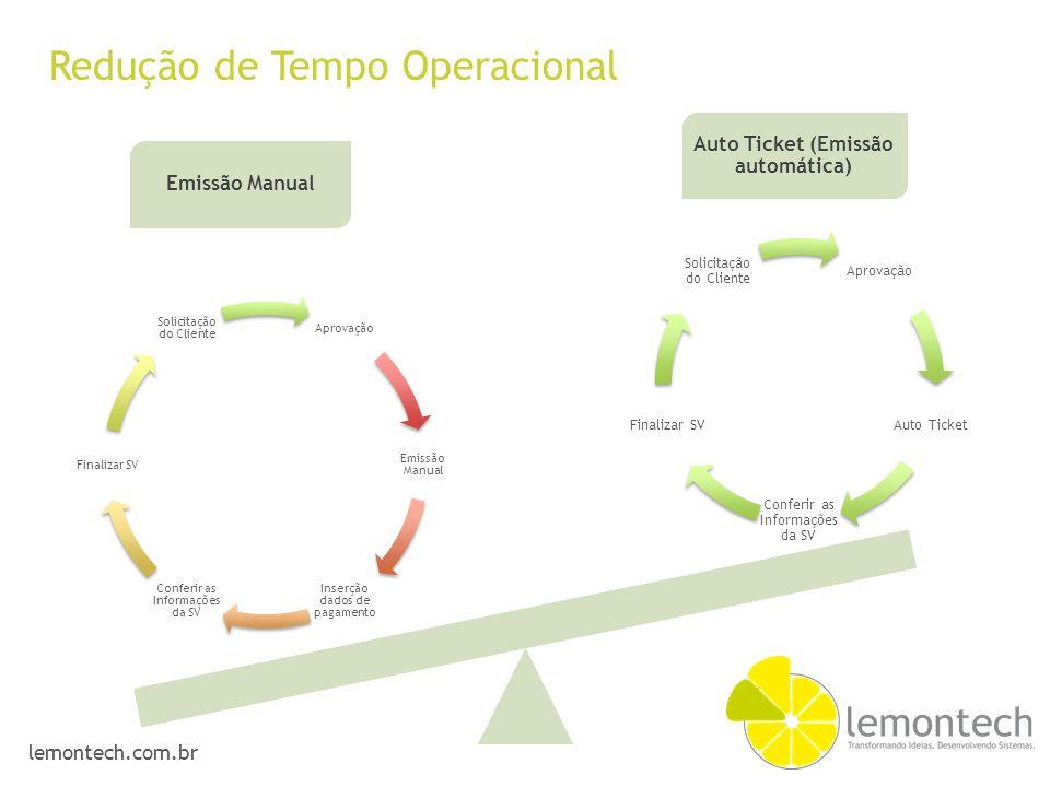 lemontech.com.br Emissão Manual Auto Ticket (Emissão automática) Aprovação Emissão Manual Inserção dados de pagamento Conferir as Informações da SV Fi