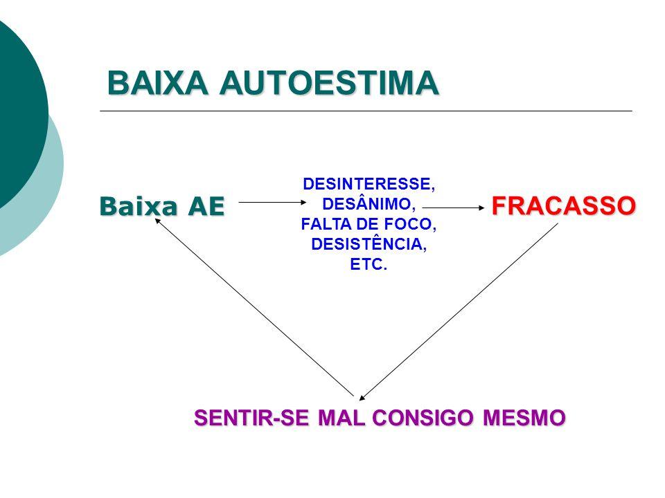 BAIXA AUTOESTIMA DESINTERESSE, DESÂNIMO, FALTA DE FOCO, DESISTÊNCIA, ETC.