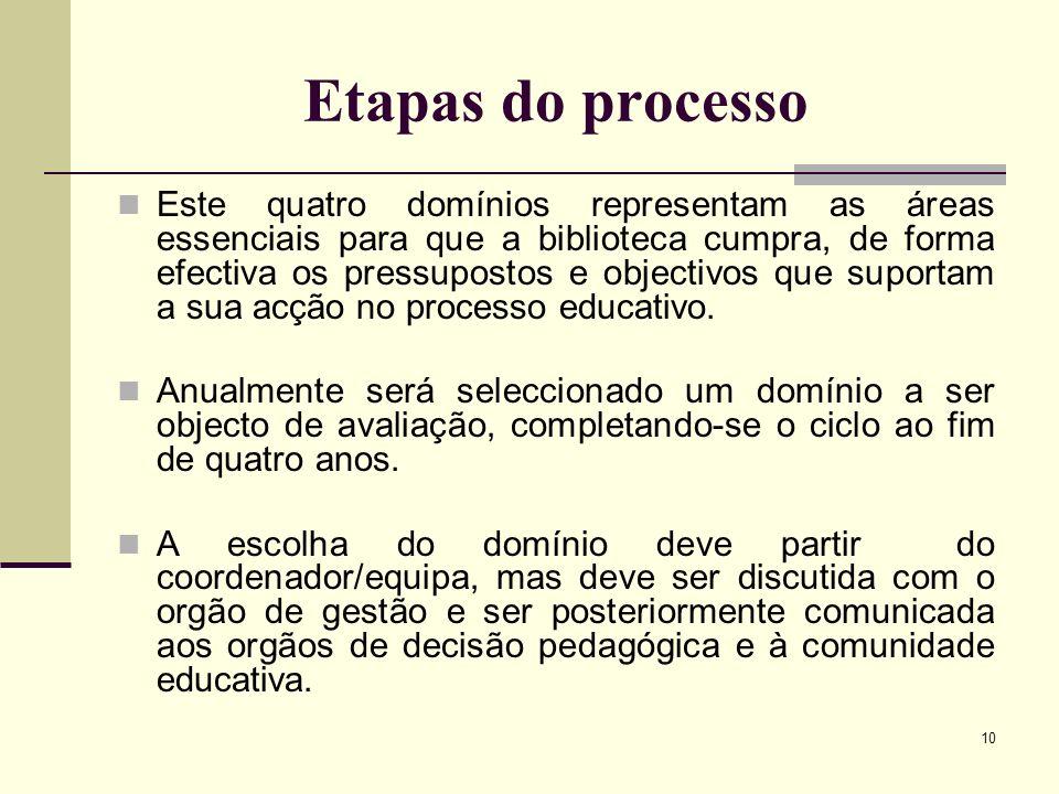 10 Etapas do processo Este quatro domínios representam as áreas essenciais para que a biblioteca cumpra, de forma efectiva os pressupostos e objectivo