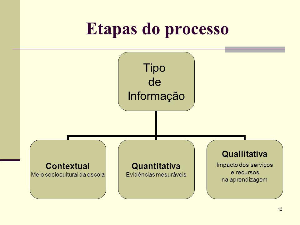12 Etapas do processo Tipo de Informação Contextual Meio sociocultural da escola Quantitativa Evidências mesuráveis Quallitativa Impacto dos serviços