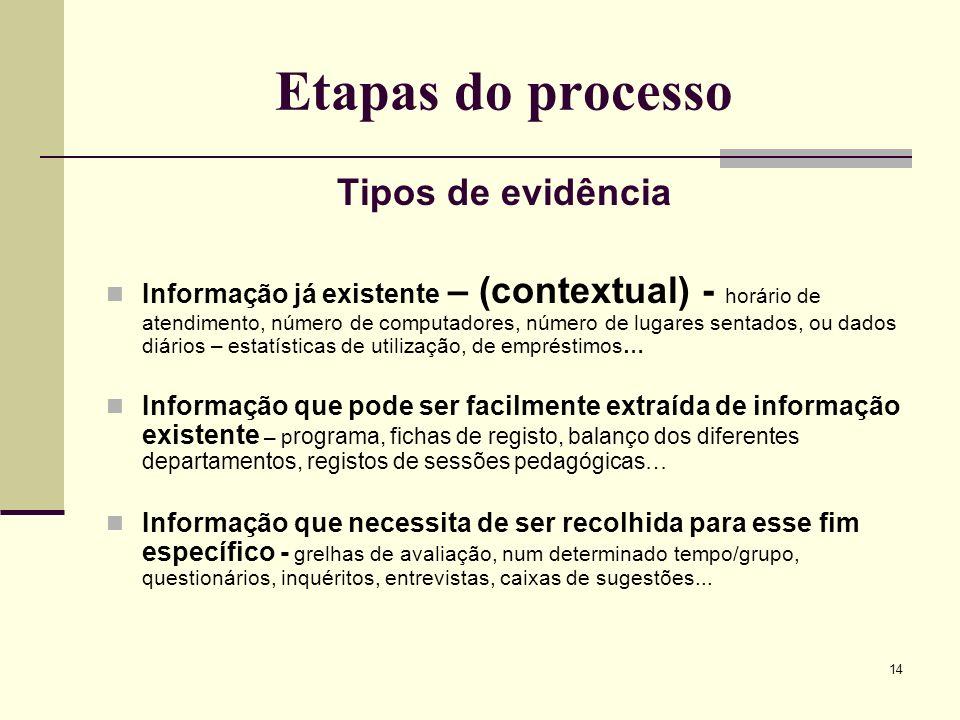 14 Etapas do processo Tipos de evidência Informação já existente – (contextual) - horário de atendimento, número de computadores, número de lugares se