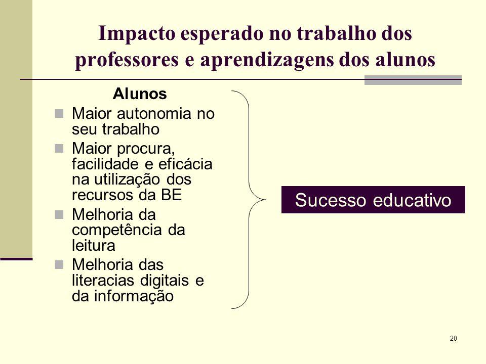 20 Impacto esperado no trabalho dos professores e aprendizagens dos alunos Alunos Maior autonomia no seu trabalho Maior procura, facilidade e eficácia