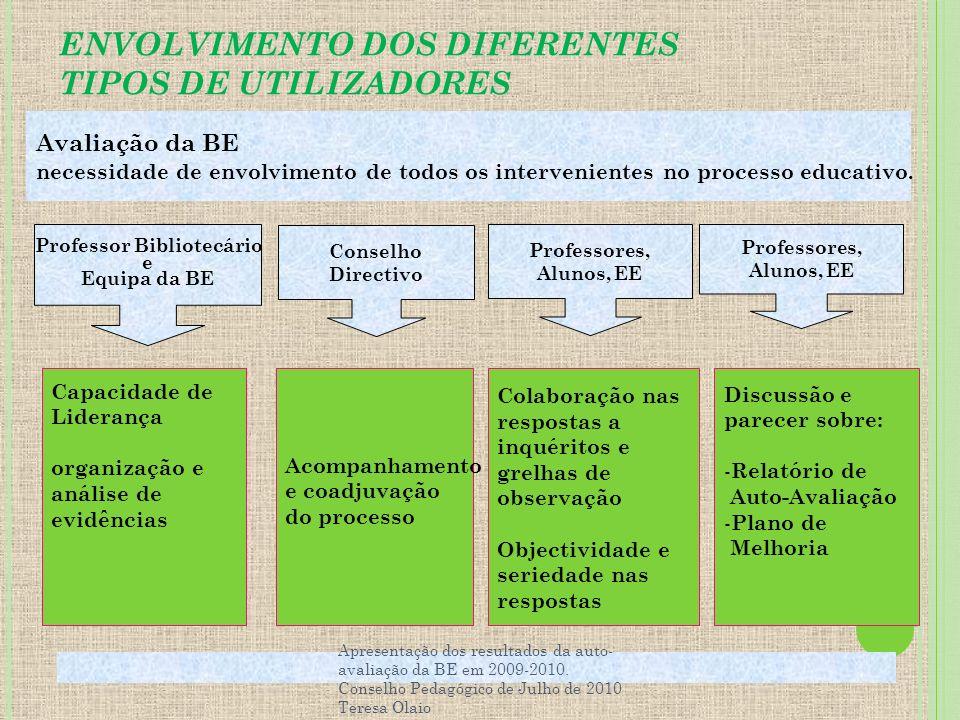 ENVOLVIMENTO DOS DIFERENTES TIPOS DE UTILIZADORES Apresentação dos resultados da auto- avaliação da BE em 2009-2010. Conselho Pedagógico de Julho de 2