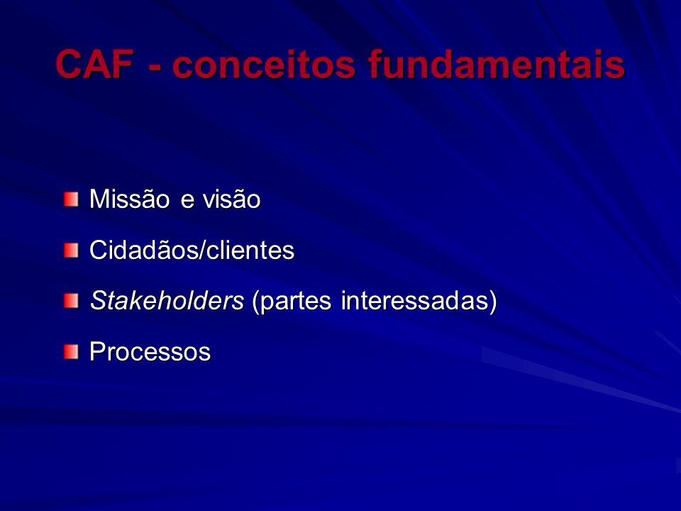 CAF - conceitos fundamentais Missão e visão Cidadãos/clientes Stakeholders (partes interessadas) Processos