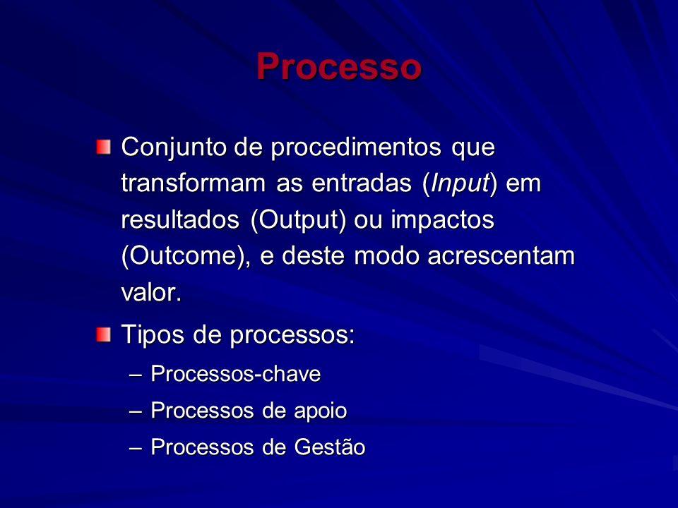 Processo Conjunto de procedimentos que transformam as entradas (Input) em resultados (Output) ou impactos (Outcome), e deste modo acrescentam valor. T