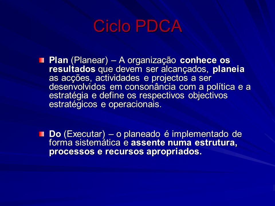 Ciclo PDCA Plan (Planear) – A organização conhece os resultados que devem ser alcançados, planeia as acções, actividades e projectos a ser desenvolvid