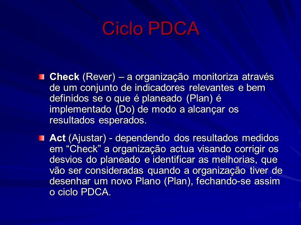 Ciclo PDCA Check (Rever) – a organização monitoriza através de um conjunto de indicadores relevantes e bem definidos se o que é planeado (Plan) é impl