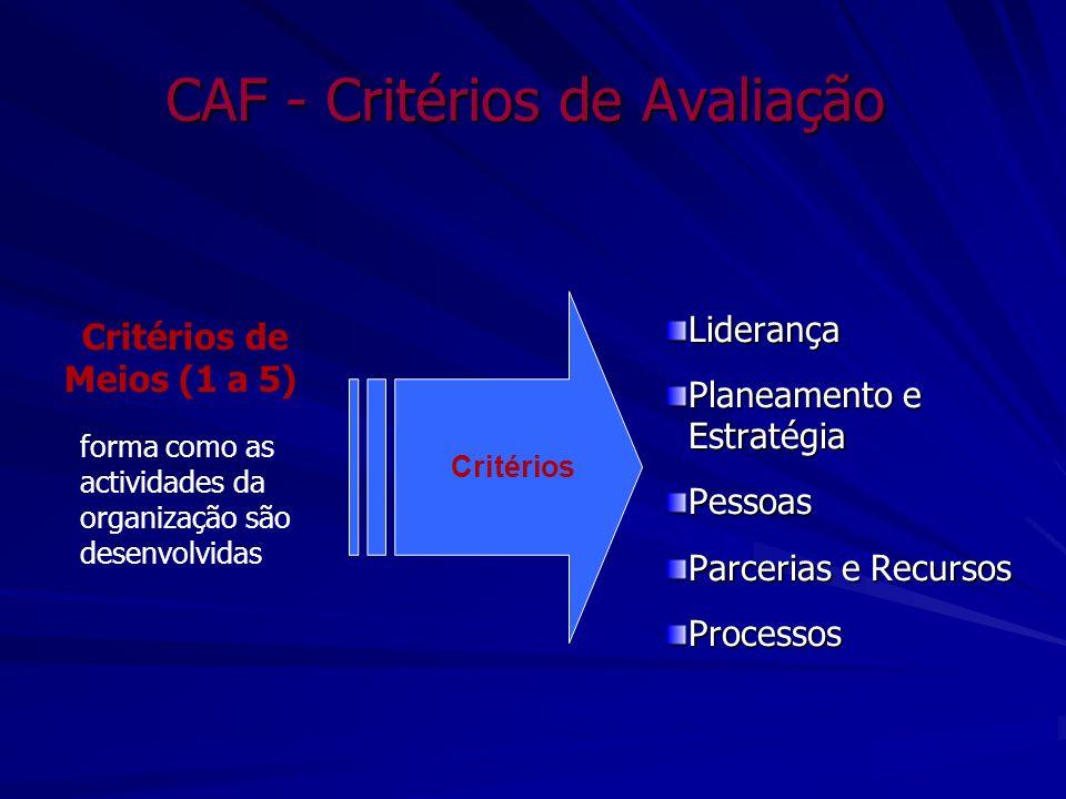 CAF - Critérios de Avaliação Liderança Planeamento e Estratégia Pessoas Parcerias e Recursos Processos Critérios de Meios (1 a 5) forma como as activi