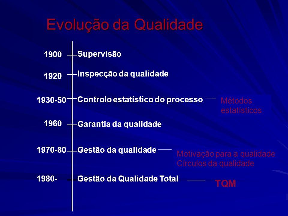 Evolução da Qualidade 1900 1920 1930-50 1960 1970-80 1980- Supervisão Inspecção da qualidade Controlo estatístico do processo Garantia da qualidade Ge