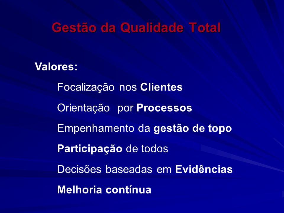 Gestão da Qualidade Total Valores: Focalização nos Clientes Orientação por Processos Empenhamento da gestão de topo Participação de todos Decisões bas