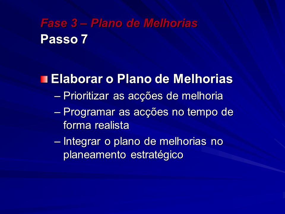 Fase 3 – Plano de Melhorias Passo 7 Elaborar o Plano de Melhorias –Prioritizar as acções de melhoria –Programar as acções no tempo de forma realista –