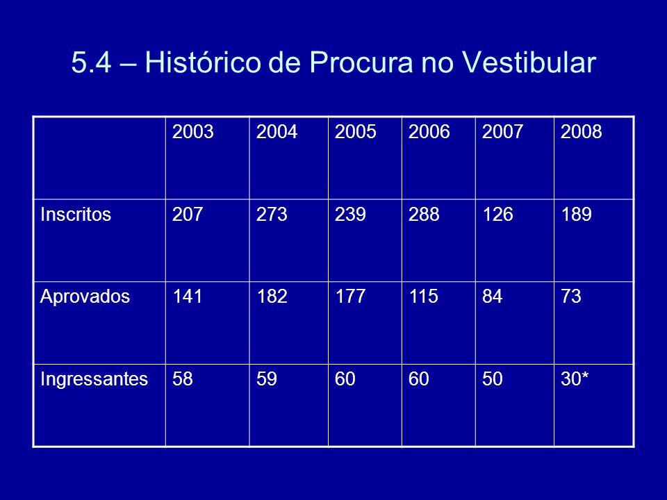 5.4 – Histórico de Procura no Vestibular 200320042005200620072008 Inscritos207273239288126189 Aprovados1411821771158473 Ingressantes585960 5030*