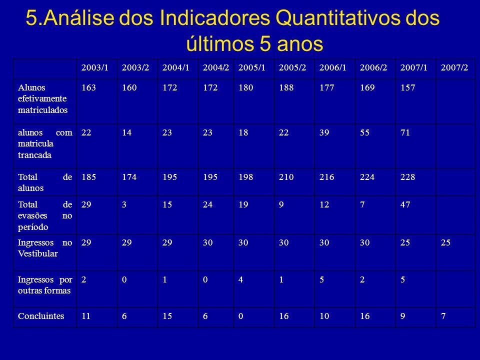 5.Análise dos Indicadores Quantitativos dos últimos 5 anos 2003/12003/22004/12004/22005/12005/22006/12006/22007/12007/2 Alunos efetivamente matriculad