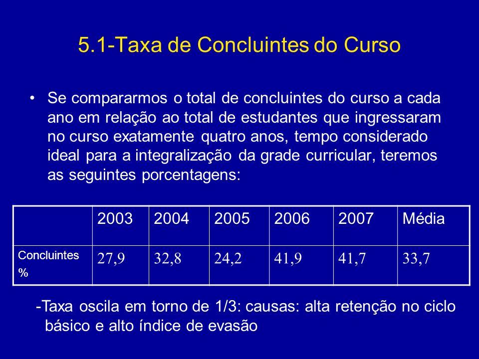 5.1-Taxa de Concluintes do Curso Se compararmos o total de concluintes do curso a cada ano em relação ao total de estudantes que ingressaram no curso