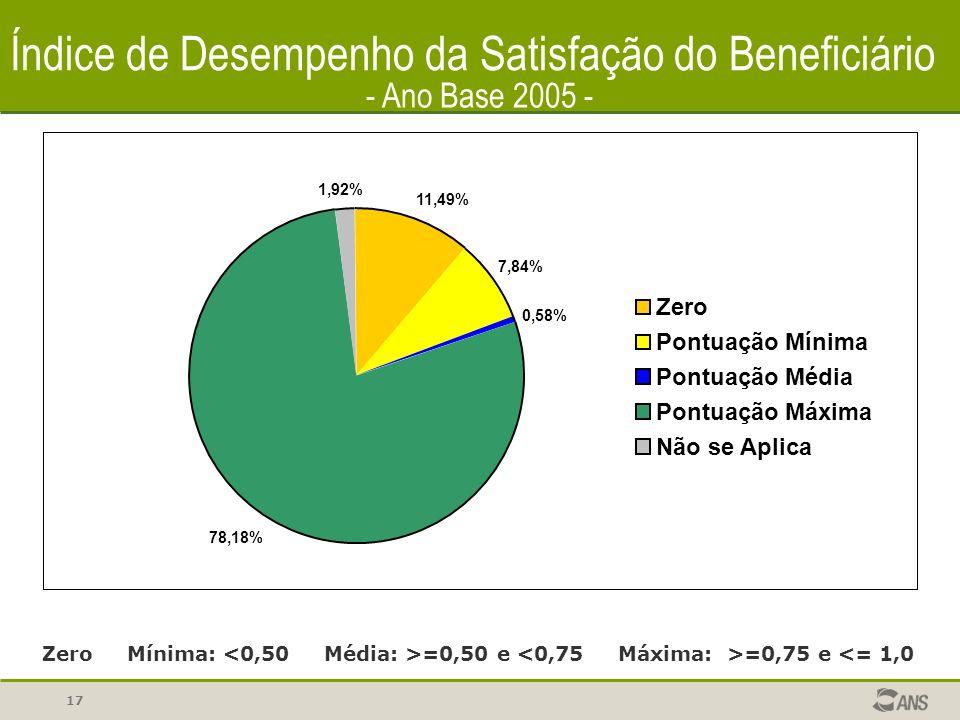 17 Índice de Desempenho da Satisfação do Beneficiário Zero Mínima: =0,50 e =0,75 e <= 1,0 - Ano Base 2005 - 11,49% 7,84% 0,58% 78,18% 1,92% Zero Pontuação Mínima Pontuação Média Pontuação Máxima Não se Aplica