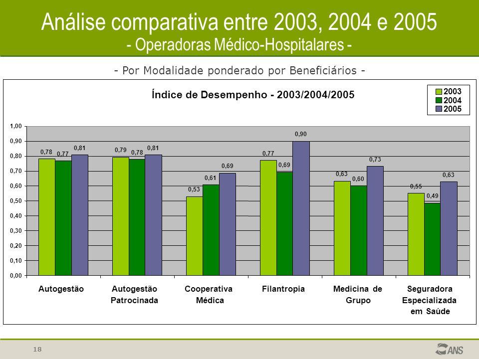 18 Análise comparativa entre 2003, 2004 e 2005 - Operadoras Médico-Hospitalares - - Por Modalidade ponderado por Beneficiários - Índice de Desempenho - 2003/2004/2005 0,78 0,79 0,53 0,77 0,63 0,55 0,77 0,78 0,61 0,69 0,60 0,49 0,81 0,69 0,90 0,73 0,63 0,00 0,10 0,20 0,30 0,40 0,50 0,60 0,70 0,80 0,90 1,00 Autogestão Patrocinada Cooperativa Médica FilantropiaMedicina de Grupo Seguradora Especializada em Saúde 2003 2004 2005