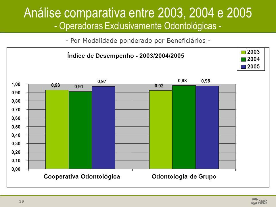 19 Análise comparativa entre 2003, 2004 e 2005 - Operadoras Exclusivamente Odontológicas - - Por Modalidade ponderado por Beneficiários - Índice de Desempenho - 2003/2004/2005 0,93 0,92 0,91 0,98 0,97 0,98 0,00 0,10 0,20 0,30 0,40 0,50 0,60 0,70 0,80 0,90 1,00 Cooperativa OdontológicaOdontologia de Grupo 2003 2004 2005