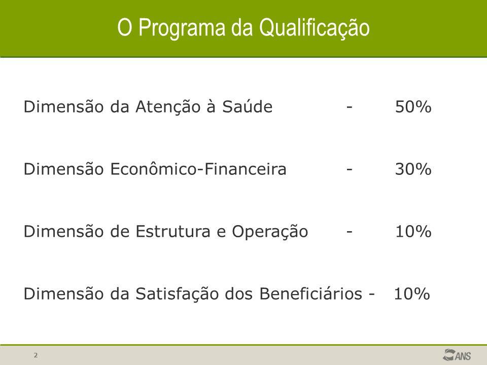 2 O Programa da Qualificação Dimensão da Atenção à Saúde-50% Dimensão Econômico-Financeira-30% Dimensão de Estrutura e Operação-10% Dimensão da Satisfação dos Beneficiários - 10%