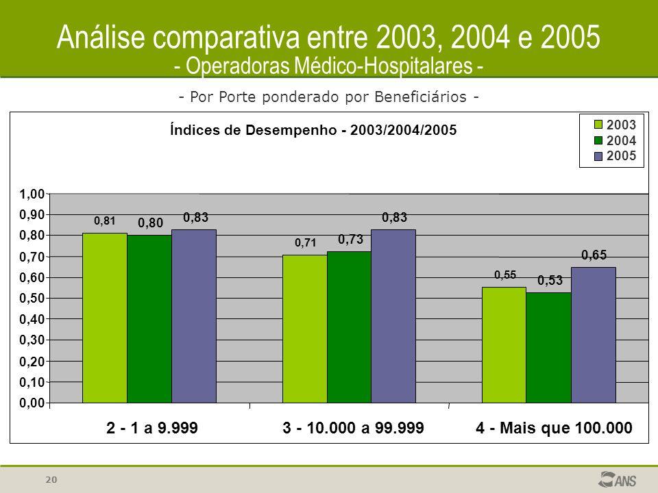 20 Análise comparativa entre 2003, 2004 e 2005 - Por Porte ponderado por Beneficiários - - Operadoras Médico-Hospitalares - Índices de Desempenho - 2003/2004/2005 0,81 0,71 0,55 0,80 0,73 0,53 0,83 0,65 0,00 0,10 0,20 0,30 0,40 0,50 0,60 0,70 0,80 0,90 1,00 2 - 1 a 9.9993 - 10.000 a 99.9994 - Mais que 100.000 2003 2004 2005