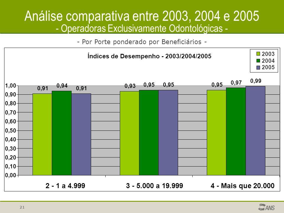 21 Análise comparativa entre 2003, 2004 e 2005 - Operadoras Exclusivamente Odontológicas - - Por Porte ponderado por Beneficiários - Índices de Desempenho - 2003/2004/2005 0,91 0,93 0,95 0,94 0,95 0,97 0,91 0,95 0,99 0,00 0,10 0,20 0,30 0,40 0,50 0,60 0,70 0,80 0,90 1,00 2 - 1 a 4.9993 - 5.000 a 19.9994 - Mais que 20.000 2003 2004 2005
