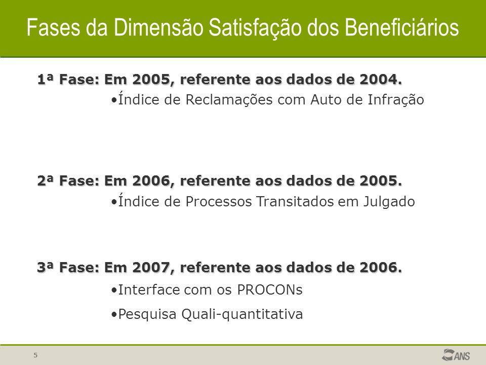 5 2ª Fase: Em 2006, referente aos dados de 2005.