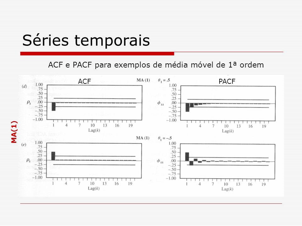 Séries temporais ACF e PACF para exemplos de média móvel de 1ª ordem ACF PACF MA(1)