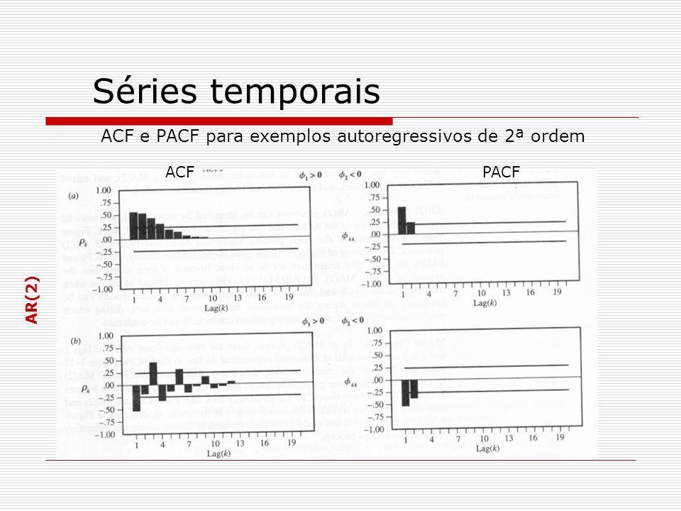 Séries temporais ACF e PACF para exemplos autoregressivos de 2ª ordem ACF PACF AR(2)