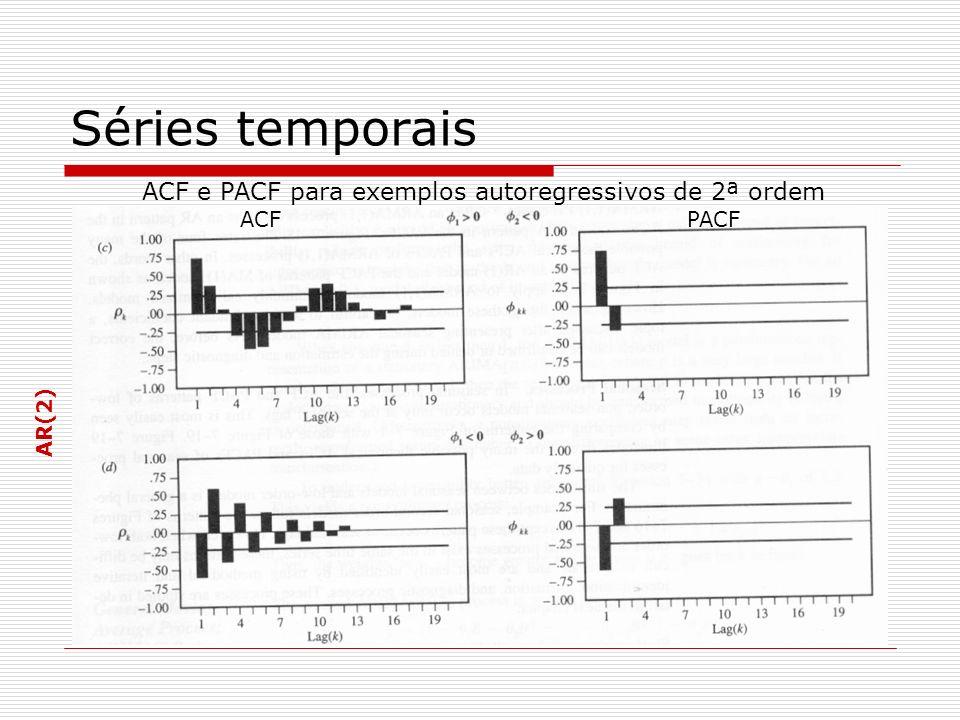 ACF e PACF para exemplos autoregressivos de 2ª ordem AR(2) Séries temporais ACF PACF