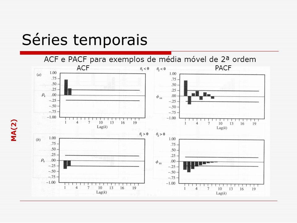 ACF e PACF para exemplos de média móvel de 2ª ordem MA(2) Séries temporais ACF PACF